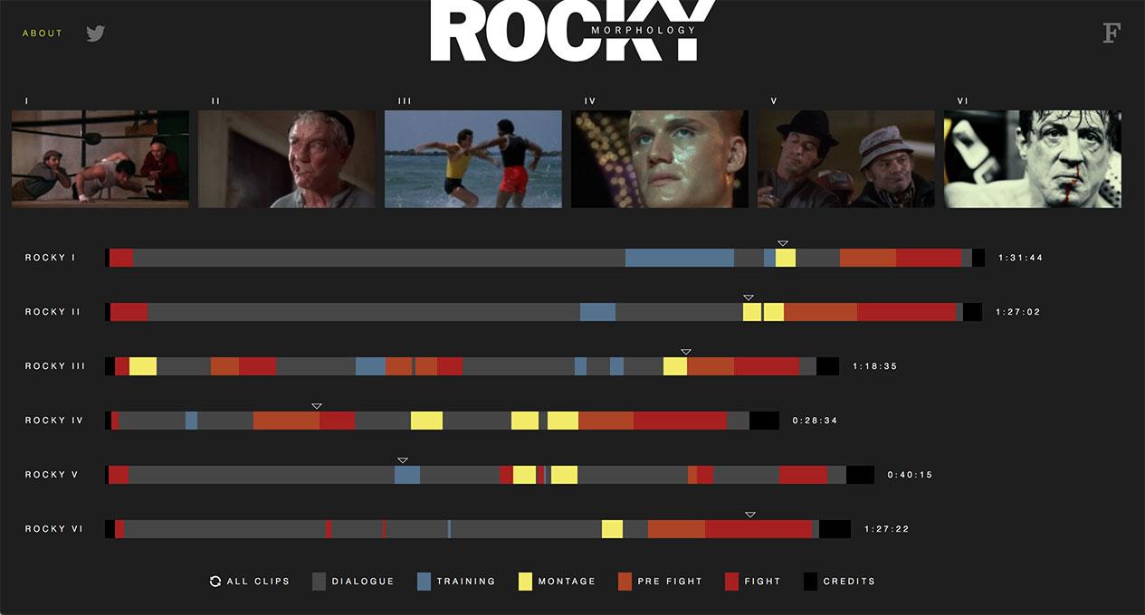 Rocky Morphology
