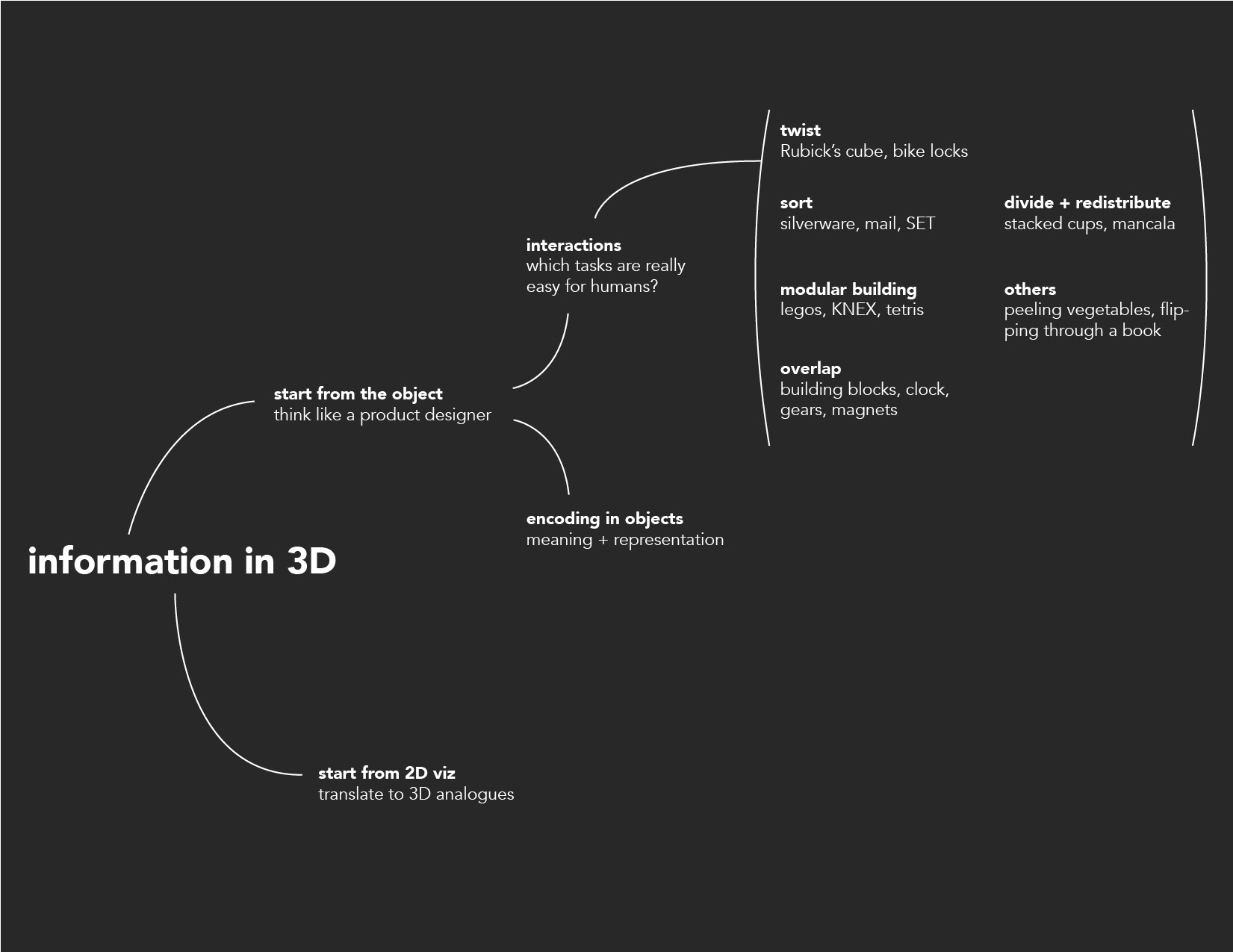 DataObjects_mindmap