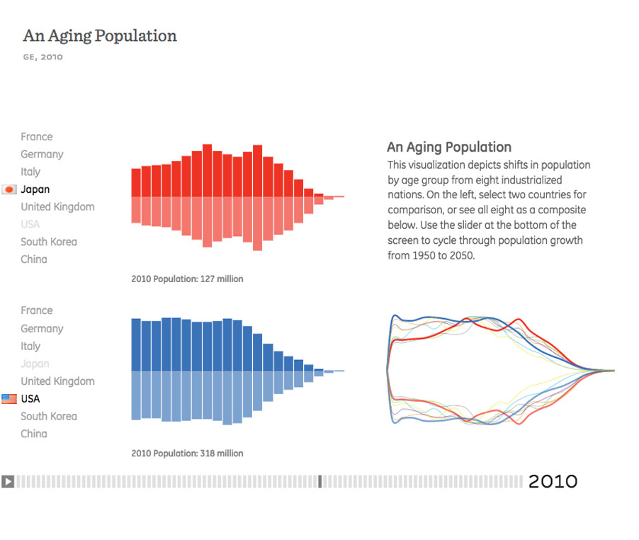 An Aging Population Fathom - Us aging population interactive map
